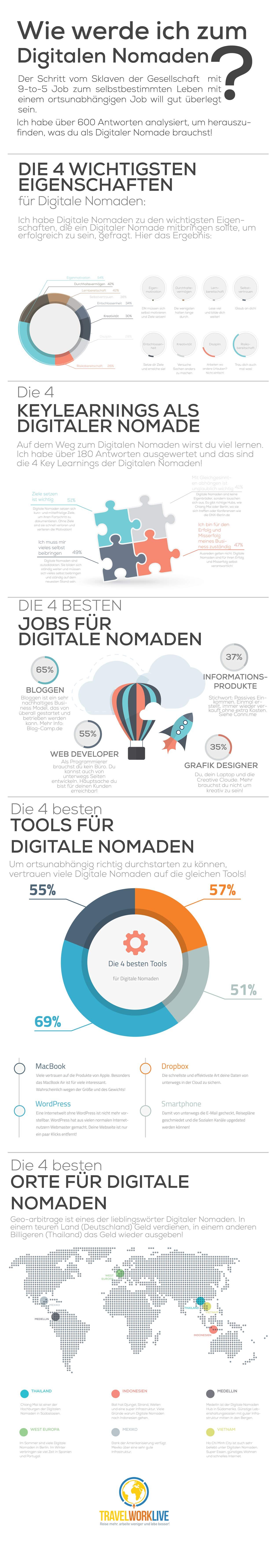 Digitaler Nomaden Werden Infografik