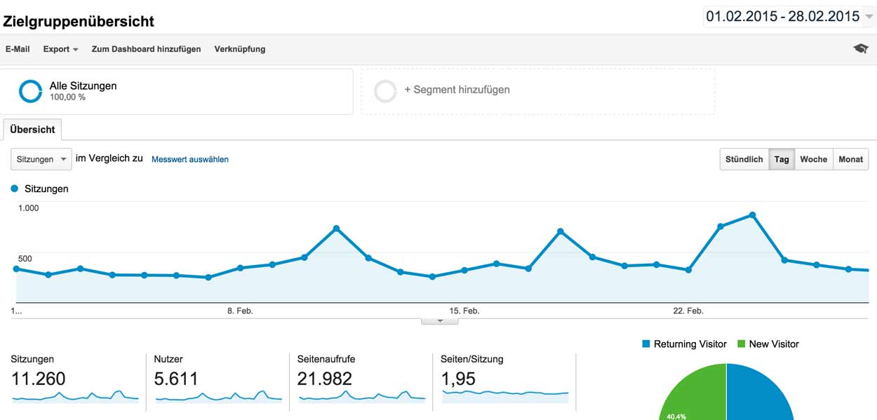 blogeinnahmen februar