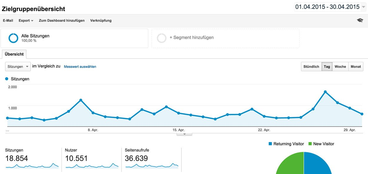 Blog Einnahmen April
